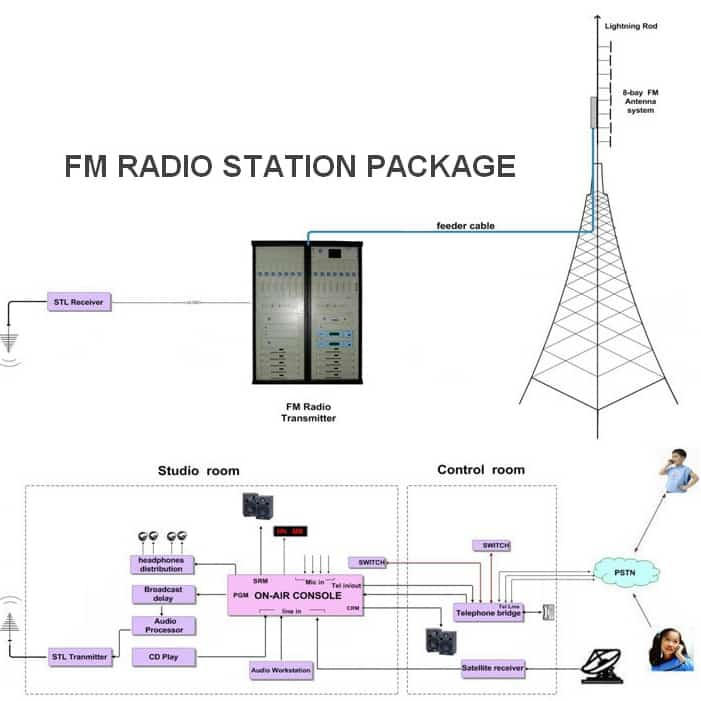50W Complete FM Radio Station Package for Sale